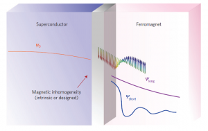 Illustration of two different ways to use superconducting spintronics