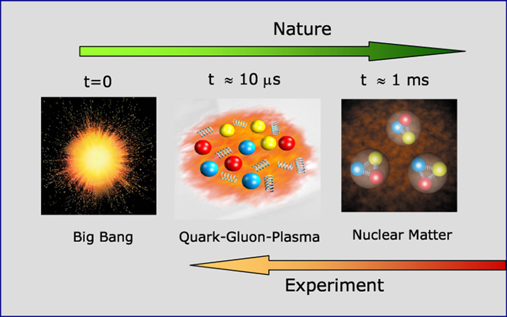 quark-gluon-plasma