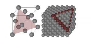 Tegning av krystallstruktur med markerte eksempler på plan der atomene har lett for å bevege seg.