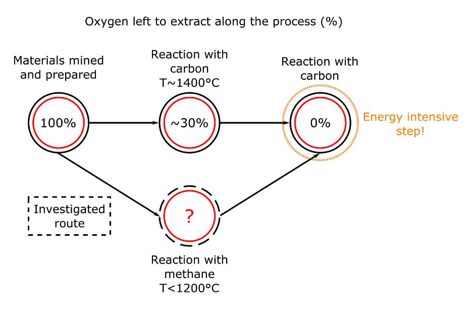 oxygen-ferrochrome